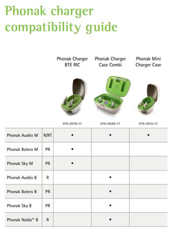 Phonak Battery Charger Compatibility